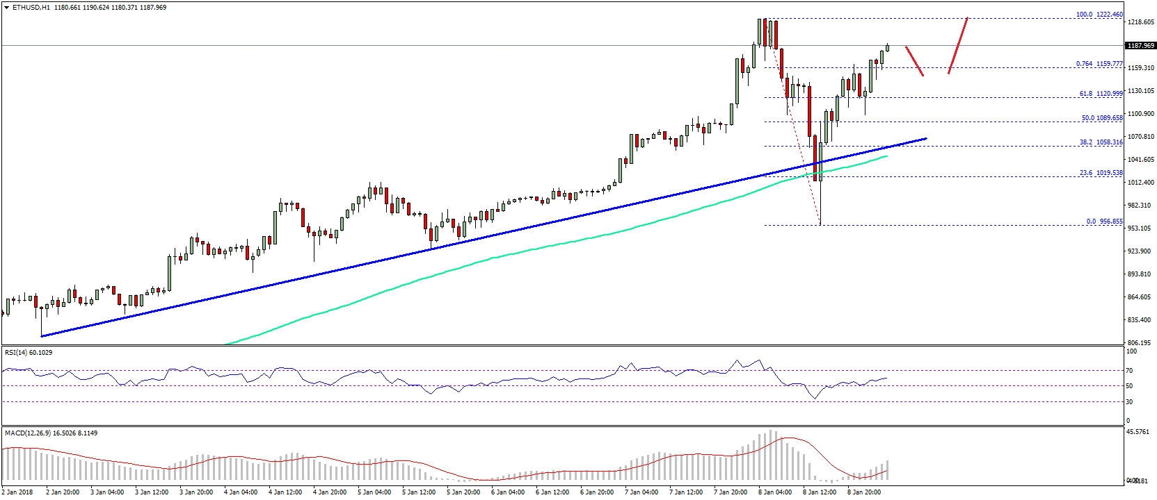 Ethereum Price Technical Analysis – ETH/USD Resumes Uptrend