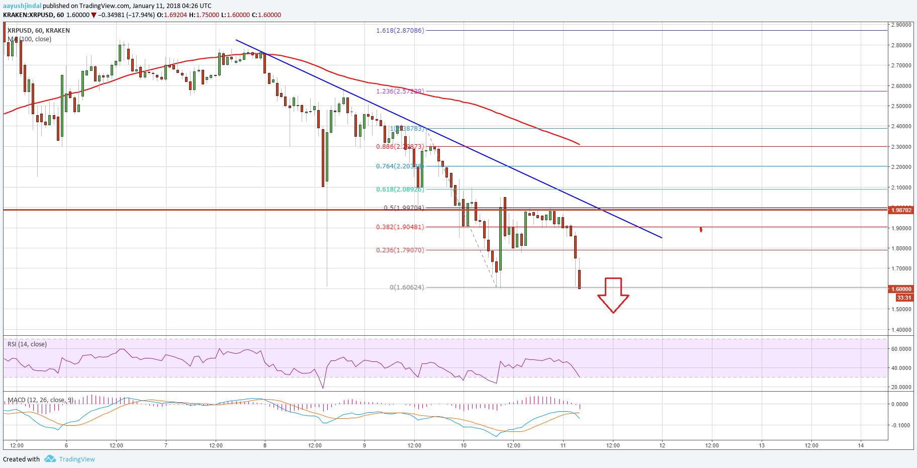 Ripple Price Technical Analysis – XRP/USD Bearish U-Turn