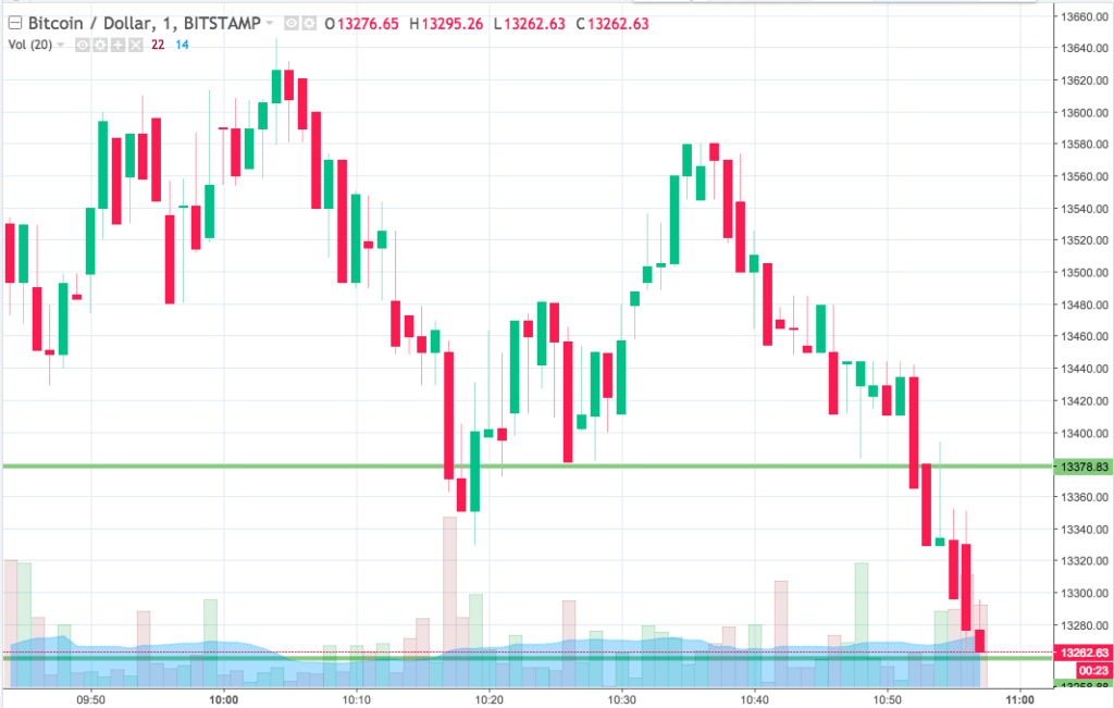Bitcoin Price Watch; Here's Where We're Looking This Morning