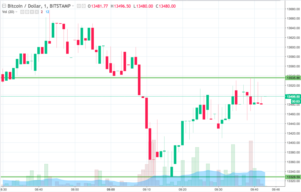 Bitcoin Price Watch; Ending The Week On A High