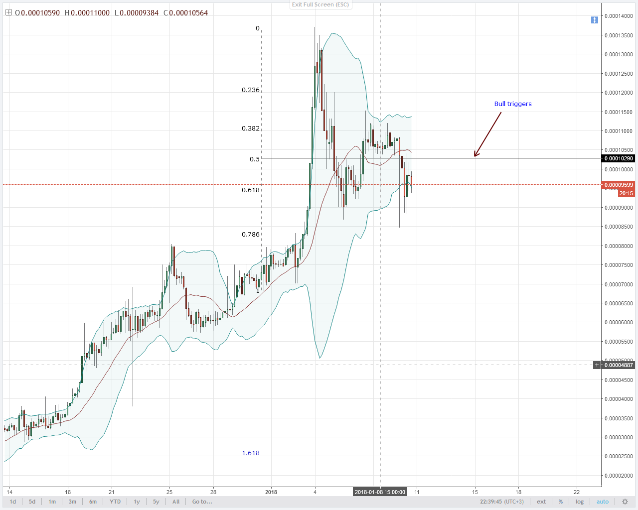 0.00025 BTC IS IOTA'S MINOR RESISTANCE LINE AND A POTENTIAL BULL TRIGGER