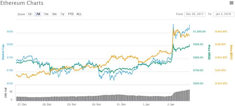 Bitcoin Posts Lowest Ever 36% Market Cap Share As Ethereum Steals Limelight