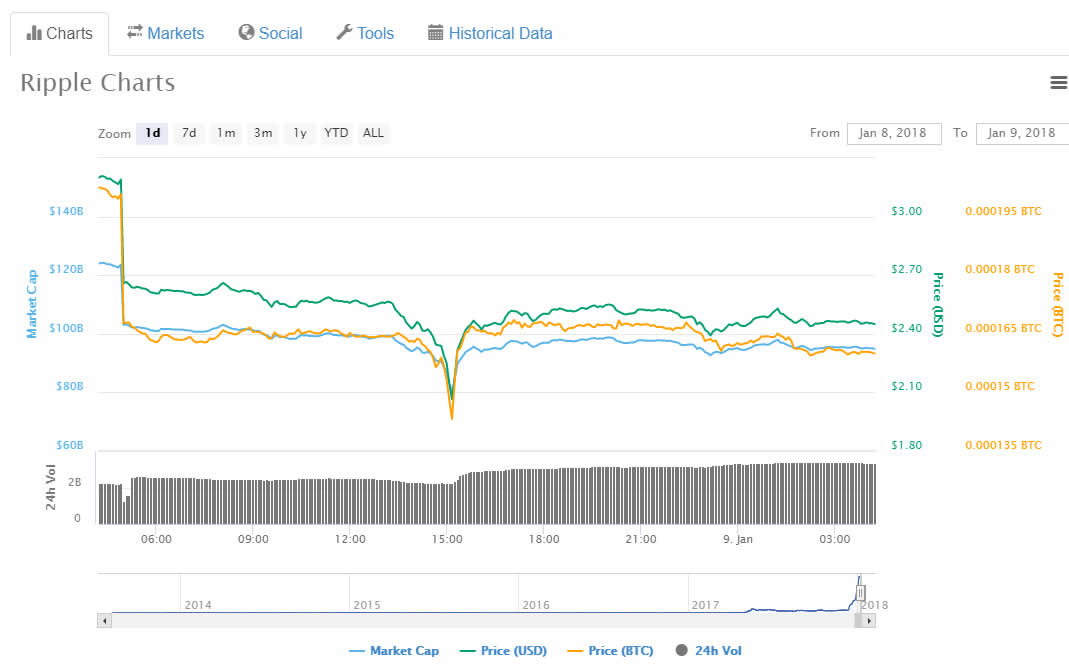 Ethereum Tops Ripple amid Confusion on Cryptocurrency Prices