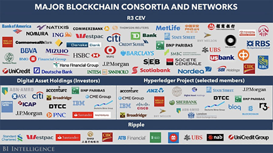 Block Chain Networks