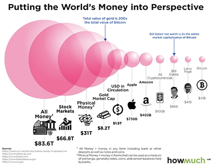 Putting the World's Money into Perspective