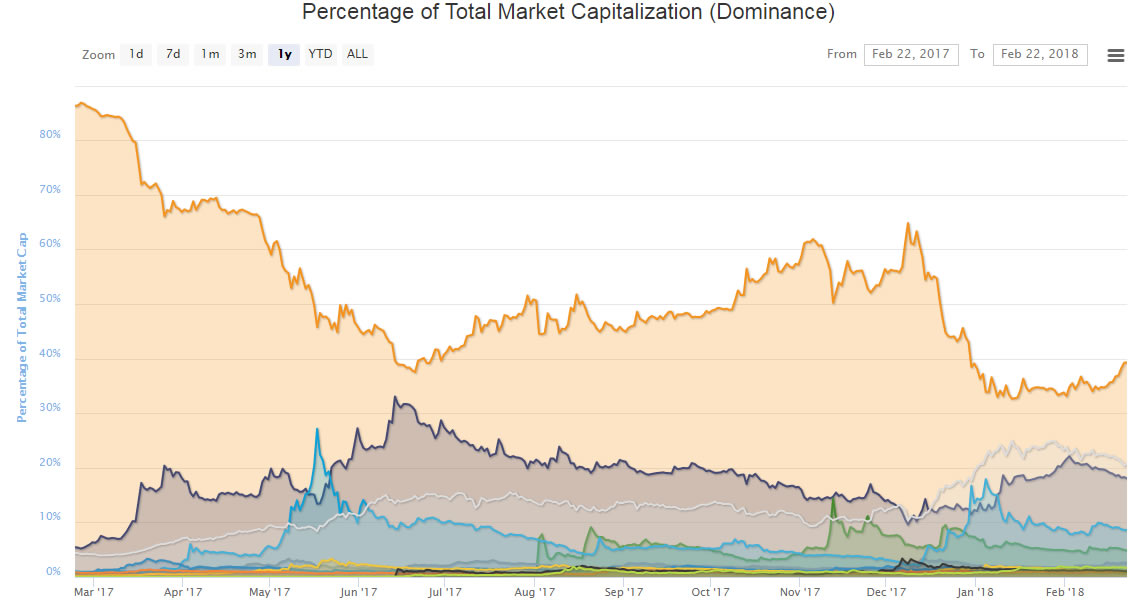 Bitcoin Market Dominance Rises, Transaction Fees Fall