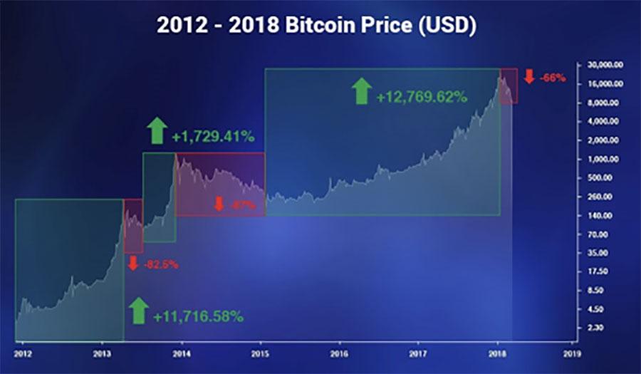 Bitcoin Chart 2012-2018
