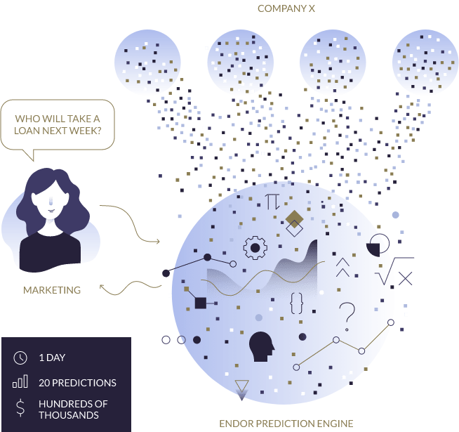 Endor Introduces a New Dimension to Predictive Analysis Using Blockchain Technology