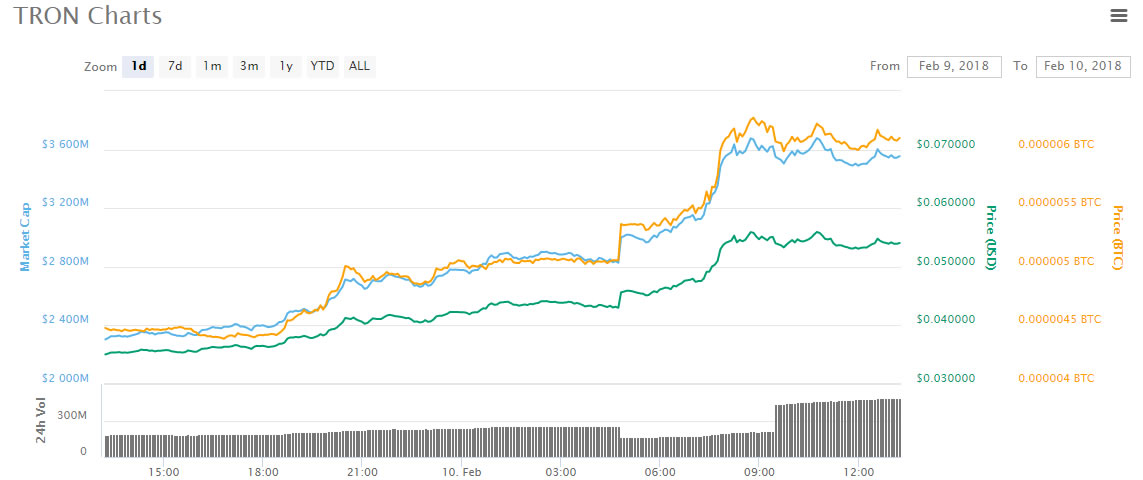 Morning Asian Altcoin Trading Roundup: the leader is Tron