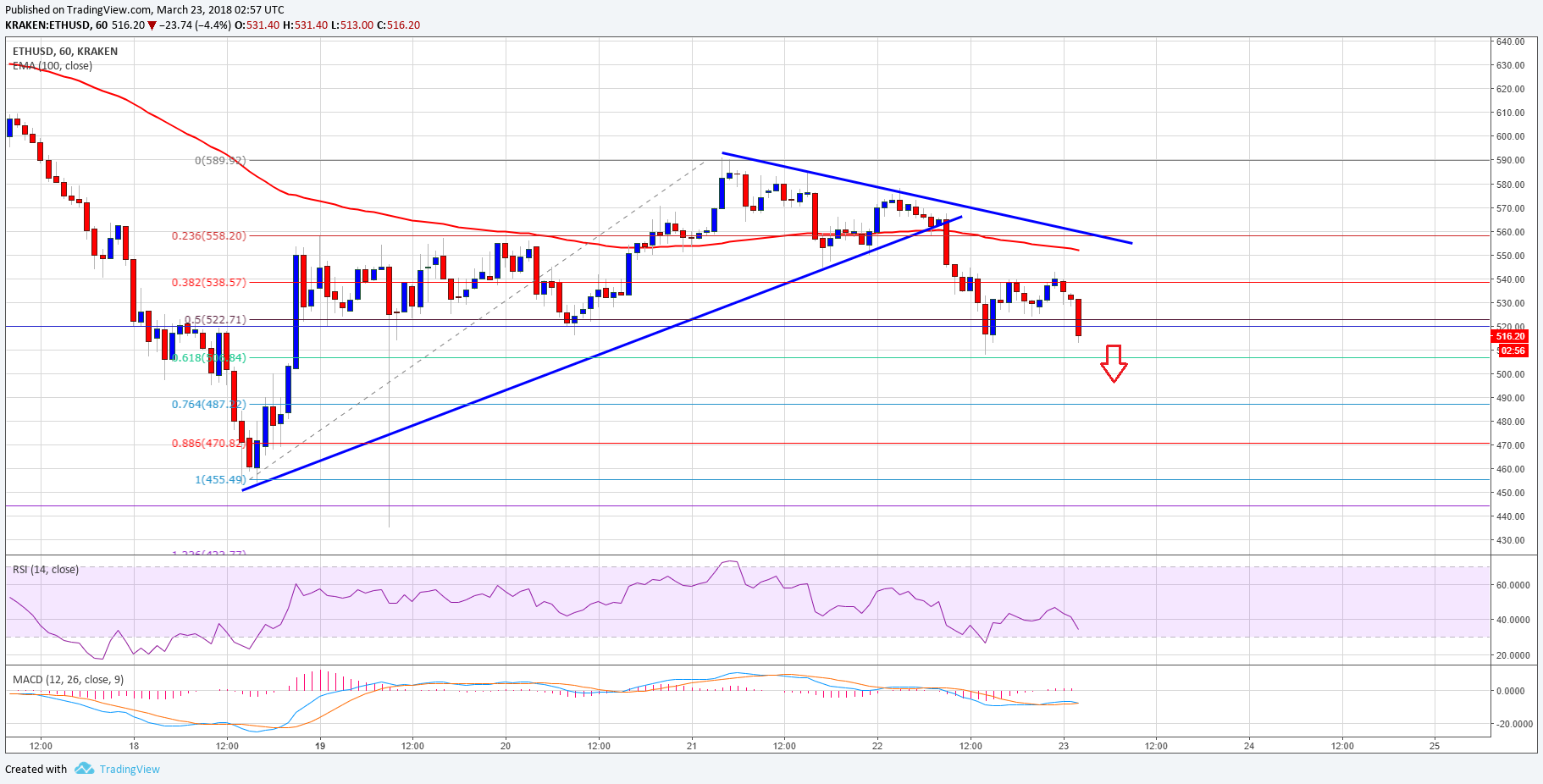 Ethereum Price Technical Analysis – ETH/USD Could Break $500