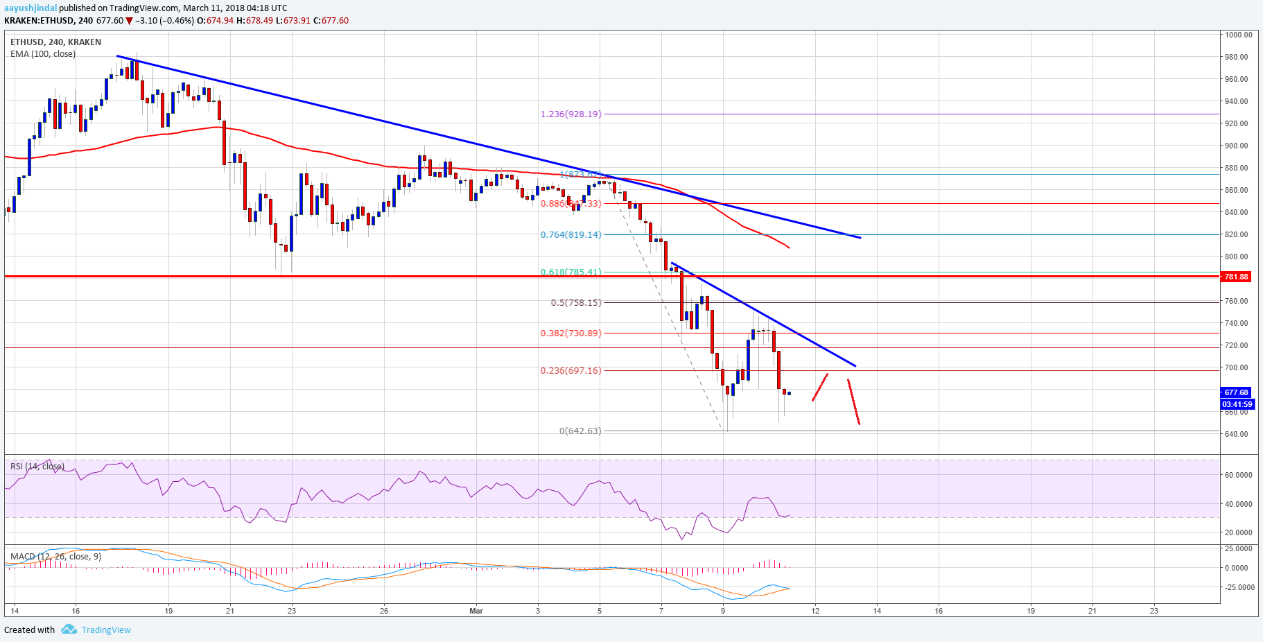 Ethereum Price Weekly Analysis – ETH/USD Could Break Down