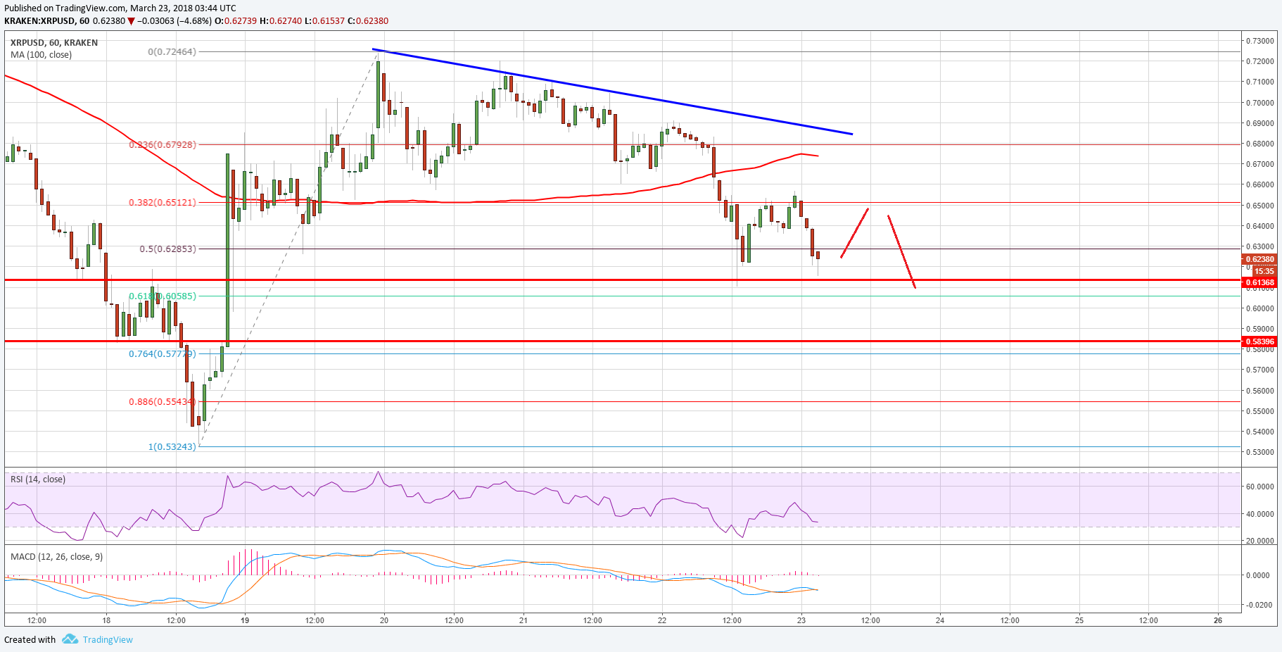 Ripple Price Technical Analysis – Can XRP/USD Hold $0.6100?