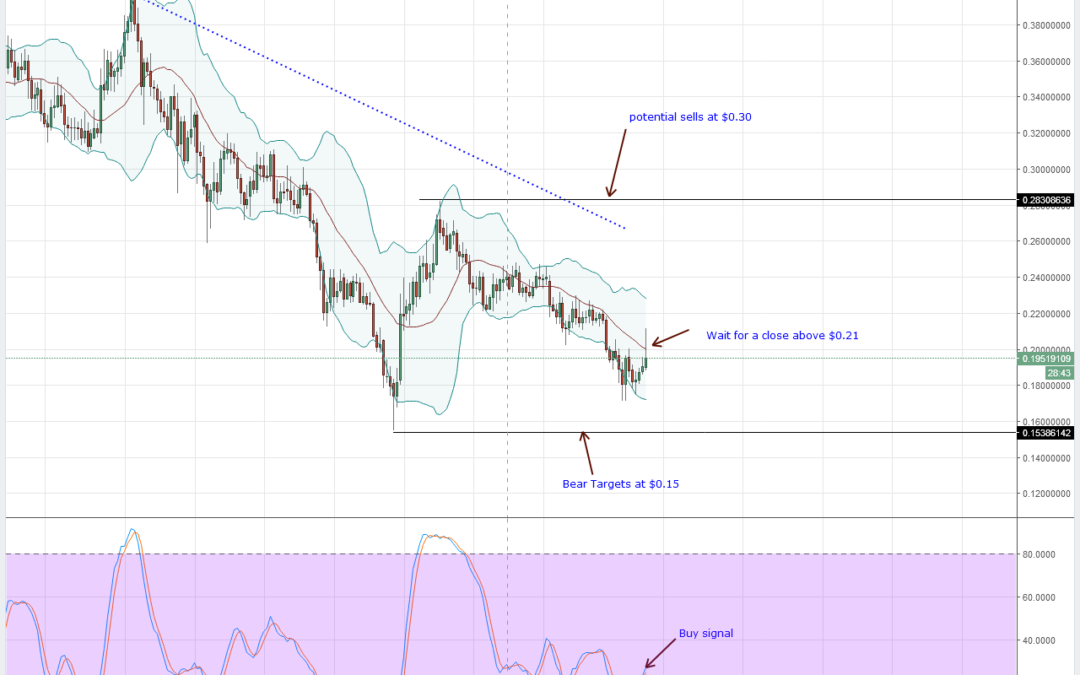 NEO, EOS, LTC, IOTA and Lumens: Altcoins Technical Analysis March 31, 2018