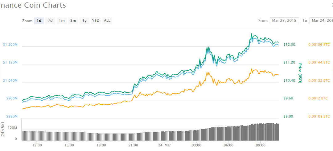 Asian Altcoin Trading Roundup: Top Cryptocurrency is Binance Coin