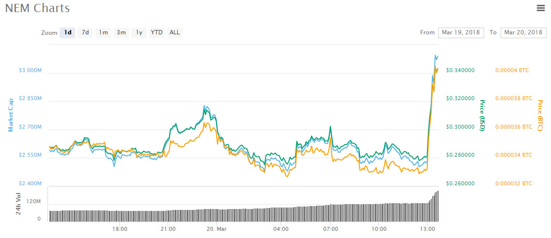 Nem Price Spikes on Binance Listing