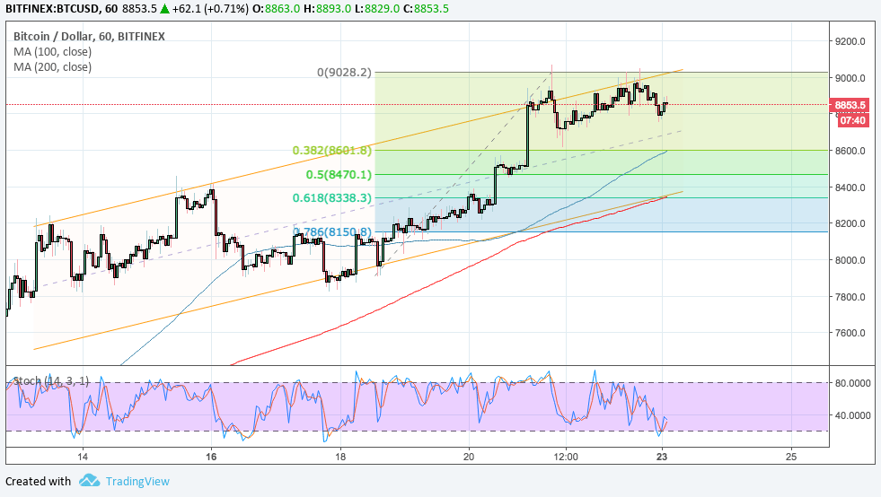 Bitcoin Price Technical Analysis for 04/23/2018 – Bulls Back in Action!