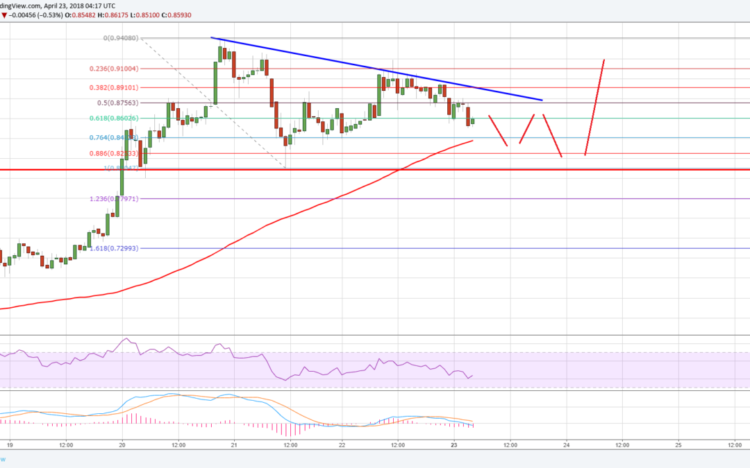 Ripple Price Technical Analysis – XRP/USD Correcting Lower