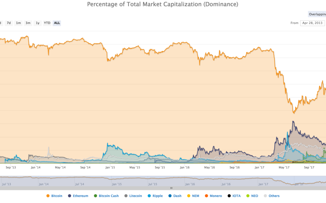 Dynamic Market Capitalization Reaches $10.32 Million (DYN)