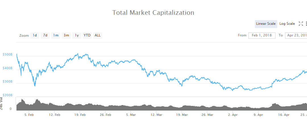 Crypto Markets Hit 6 Week High at $400 Billion