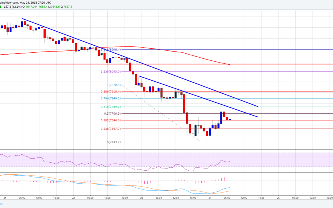 Bitcoin Price Watch: BTC/USD Sellers In Control