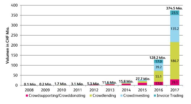 Entwicklung Crowdfunding in der Schweiz 2008 bis 2017