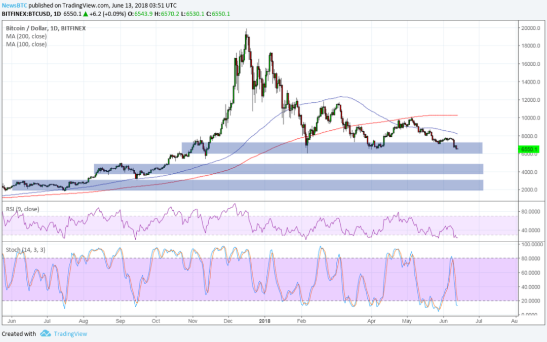 Bitcoin (BTC) Price Watch: Next Targets if $6,500 Breaks