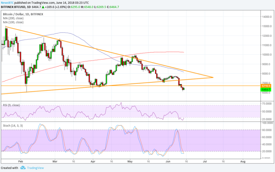 Bitcoin (BTC) Price Watch: One Downside Break After Another