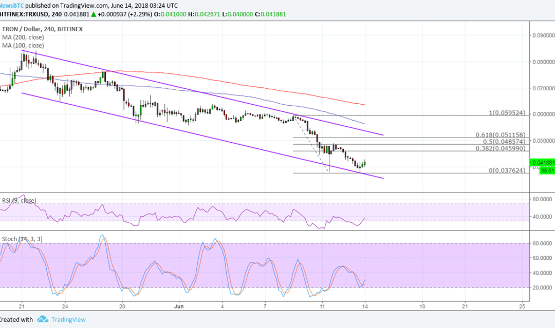 Tron (TRX) Price Watch: Updated Potential Correction Levels