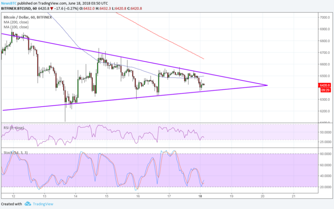 Bitcoin (BTC) Price Watch: Eyes on This Consolidation Pattern