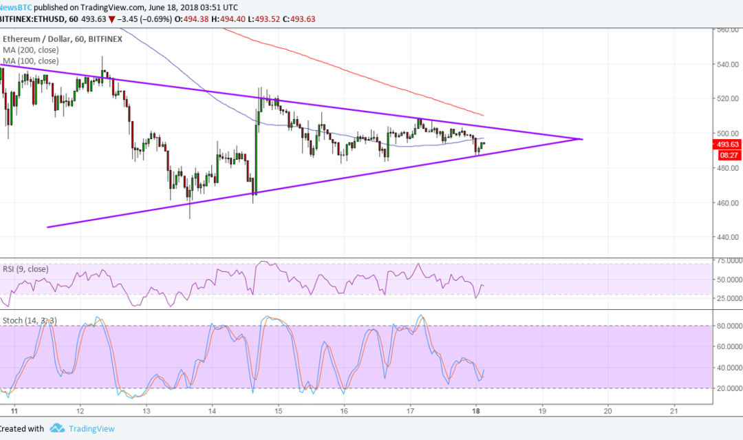 Ethereum (ETH) Price Watch: Stuck in Consolidation, Waiting for Direction