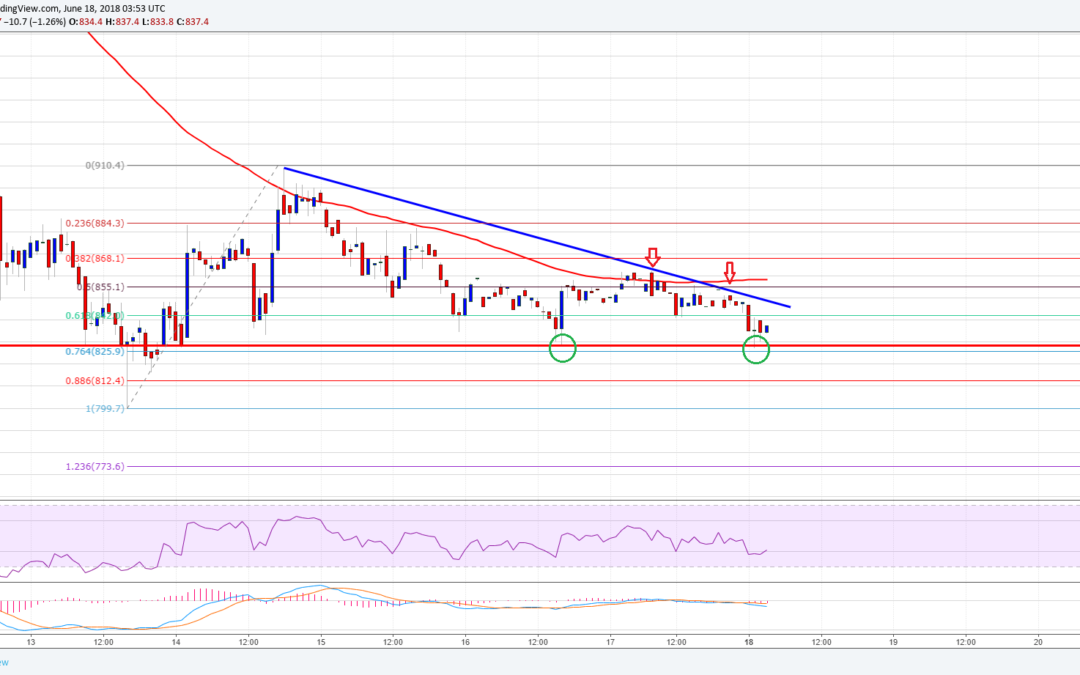 Bitcoin Cash Price Analysis: Can BCH/USD Hold $825?