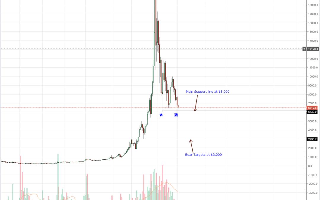 """Bitcoin (BTC) Prices Yet To Hit Rock Bottom"": Bitcoin (BTC) Technical Analysis (June 18, 2018)"