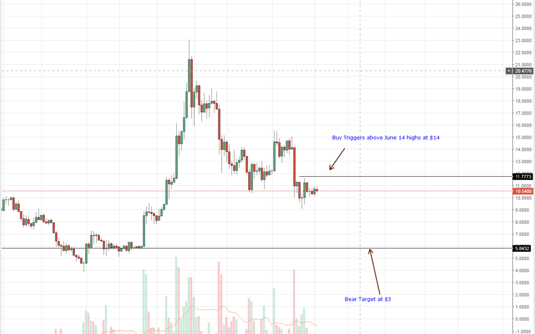 """To TRX Coin Holders: """"Mainnet Launches Often Clip Price"""": Tron, IOTA, Stellar Lumens, Litecoin and EOS Technical Analysis (June 20, 2018)"""