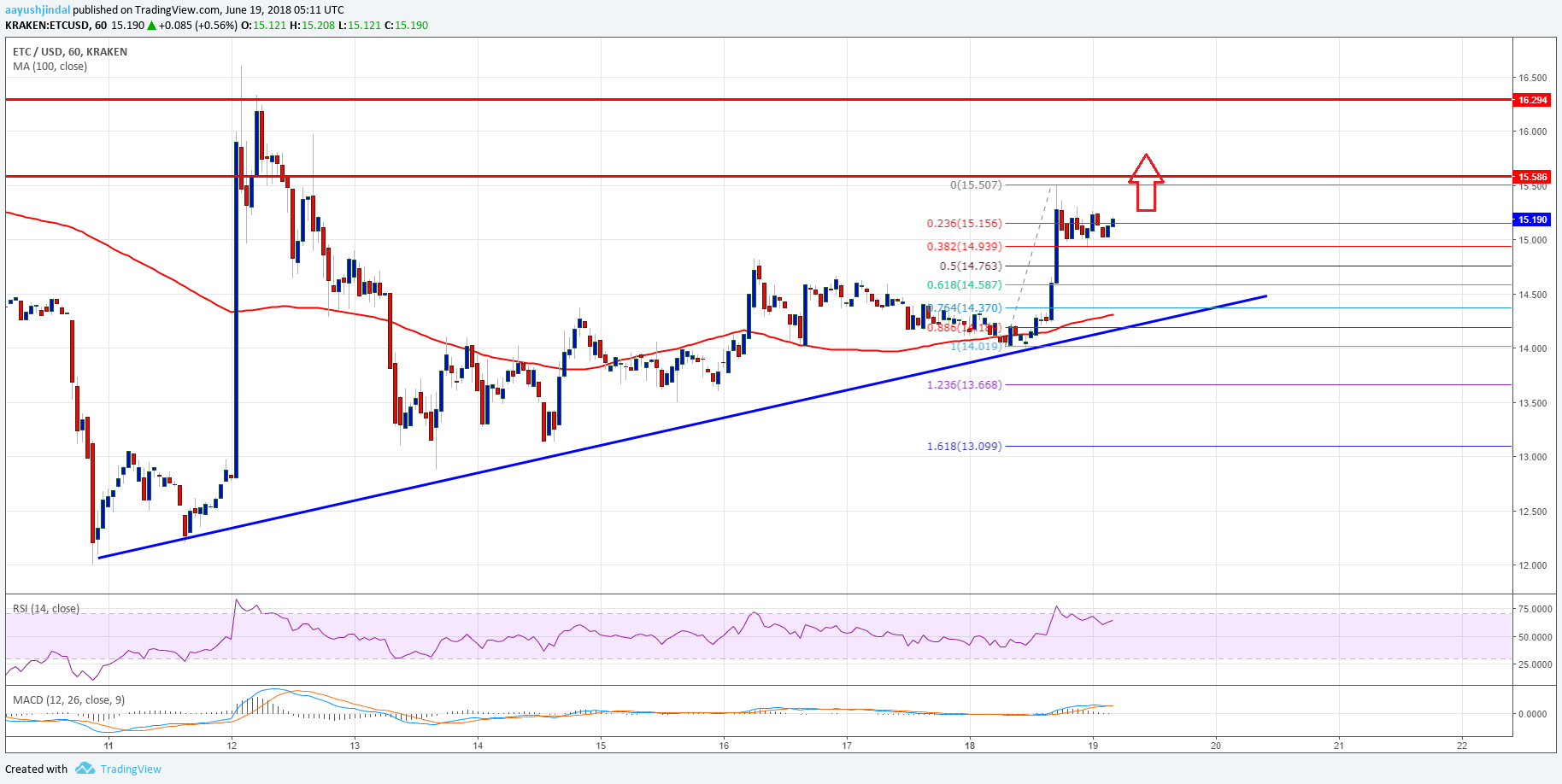 Litecoin Trend Chart >> Ethereum Classic Price Analysis: ETC/USD Gaining Momentum - News, Price, Events