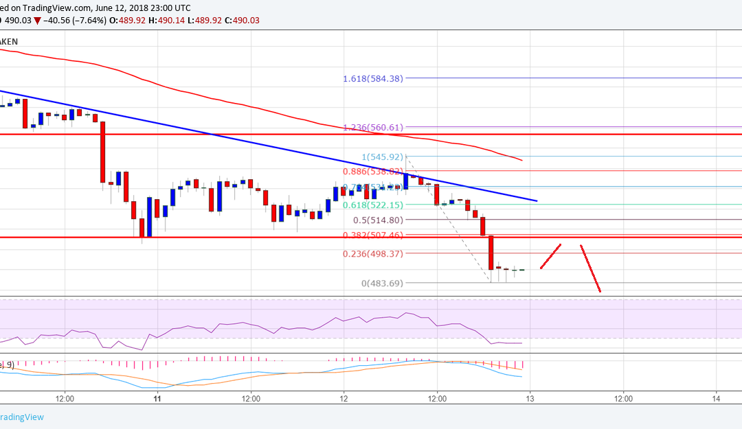 Ethereum Price Analysis: ETH/USD Breaks $500