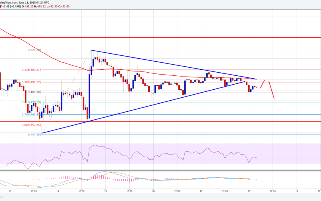 Ethereum Price Analysis: ETH/USD Could Extend Declines