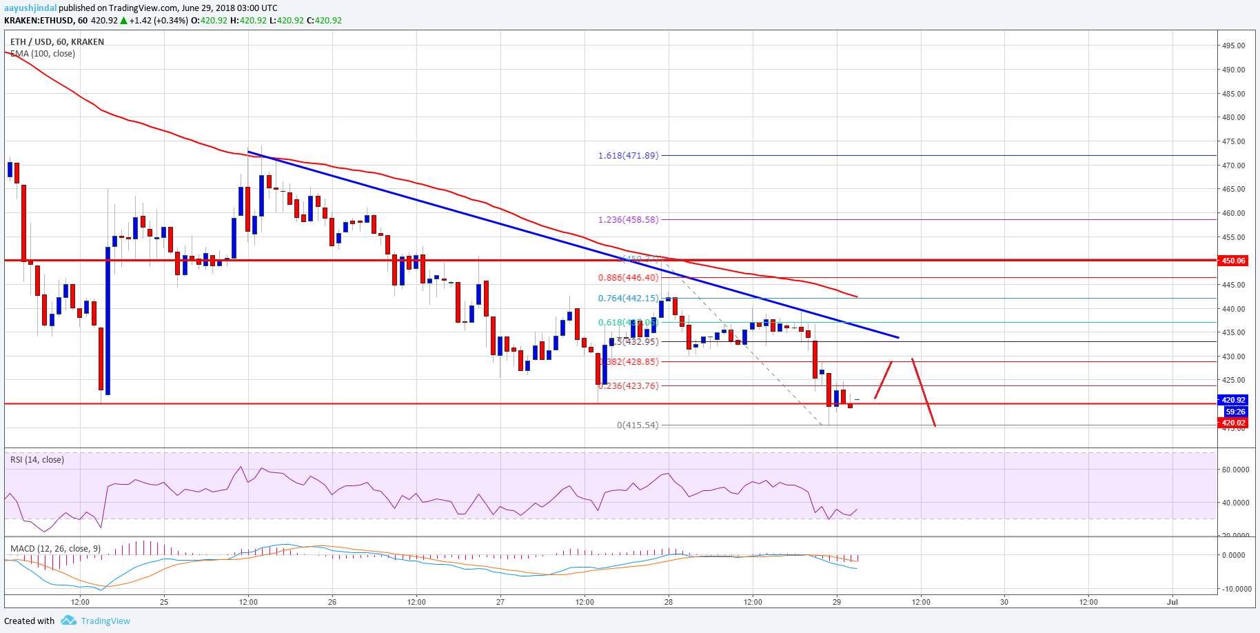 Litecoin Trend Chart >> Ethereum Price Analysis: ETH/USD Could Decline Further - Inside Bitcoins - News, Price, Events