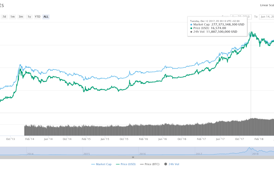 Bitcoin Price Drop To $3200 Would Still Continue Uptrend, Fundstrat Confirms