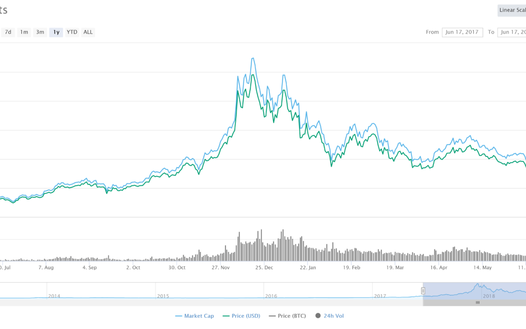Bitcoin Price To Reach $60,000 in 2018 — Cryptocurrency Expert Remains Resolute On January Prediction