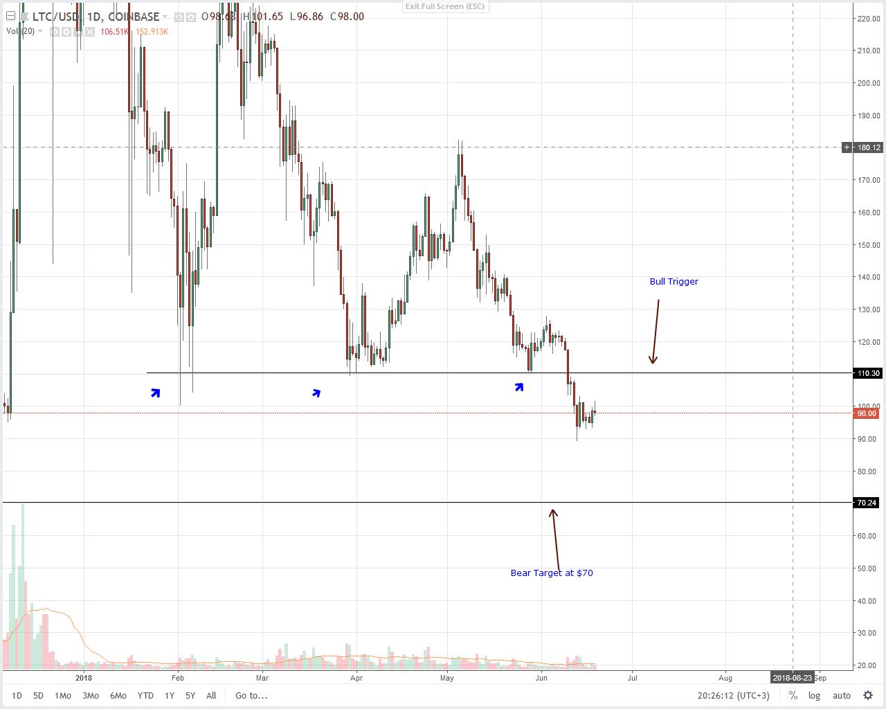 Litecoin (LTC) Technical Analysis