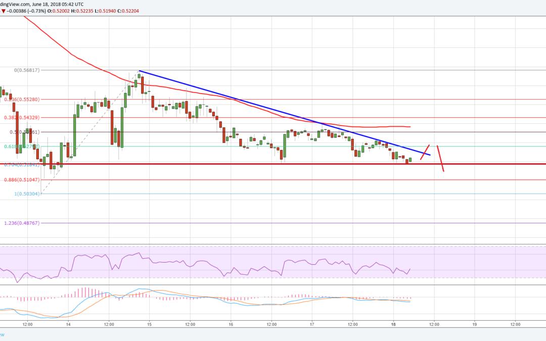 Ripple Price Analysis: XRP/USD Sights Downside Break