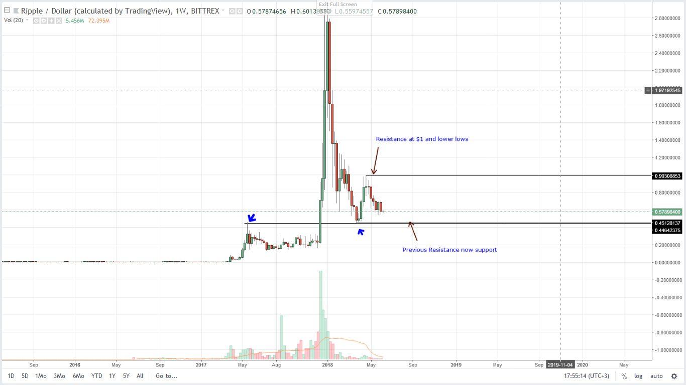 Ripple (XRP) Technical Analysis