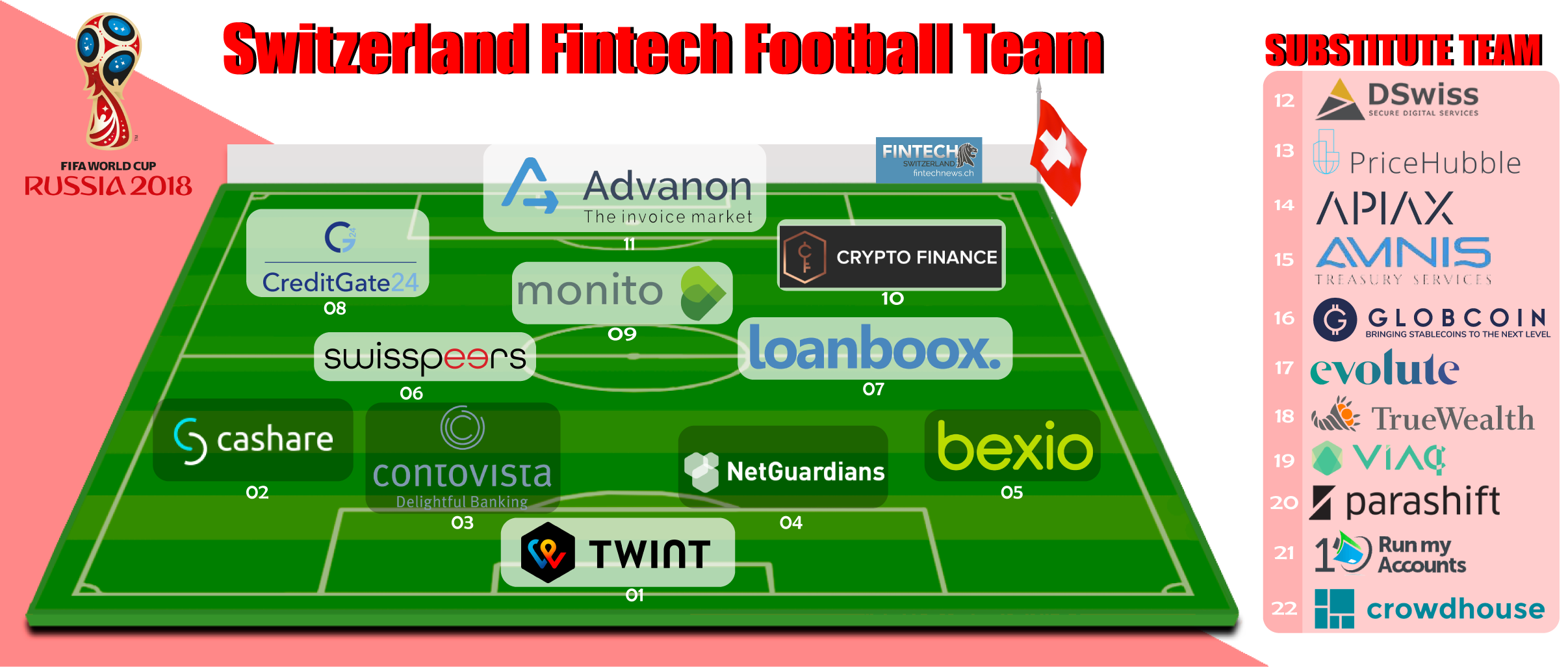 Swiss Fintech Switzerland Fottball Team