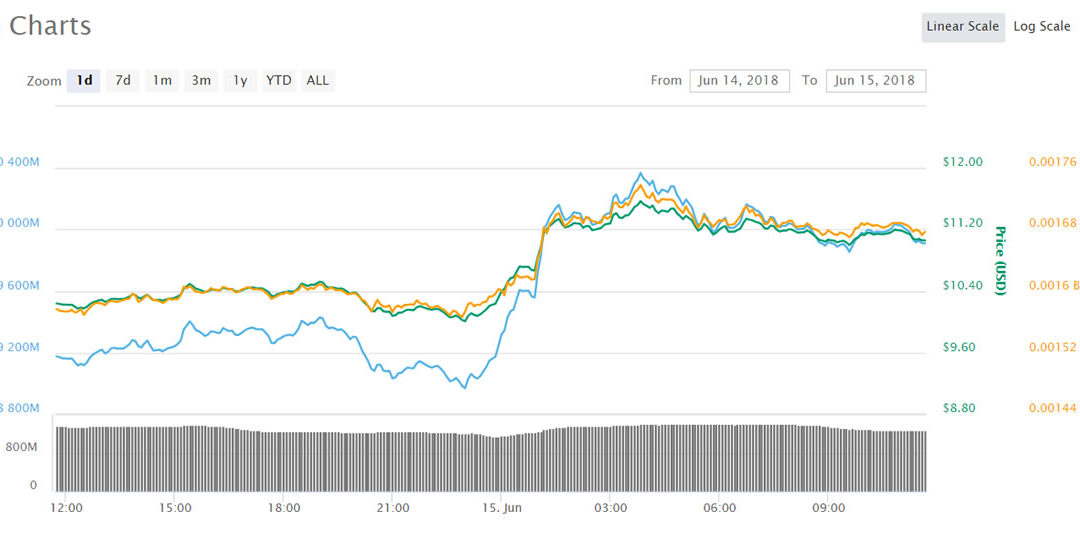 Asian Cryptocurrency Trading Update: EOS Leads on Mainnet Launch