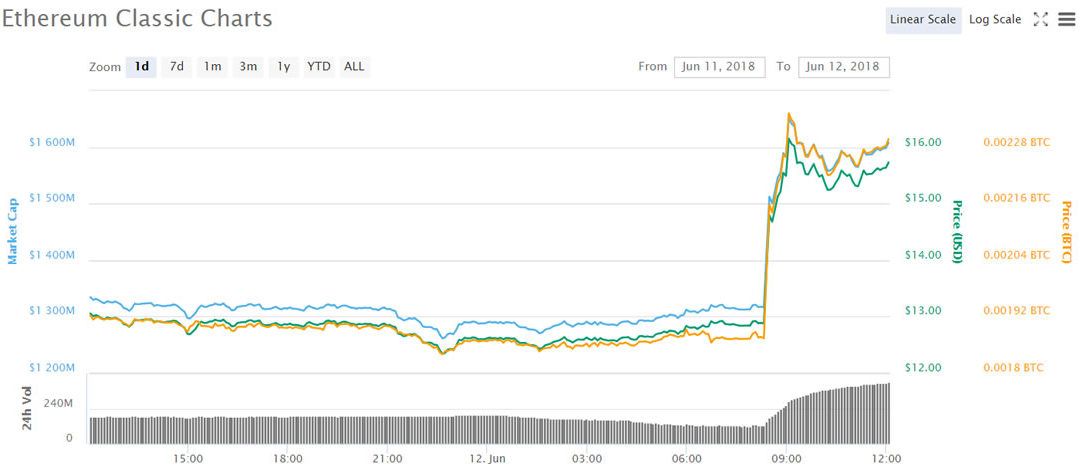 Asian Cryptocurrency Trading Update: Ethereum Classic The Only Winner