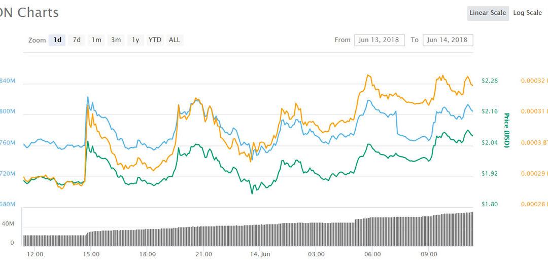 Asian Altcoin Trading Roundup: Icon and Siacoin Boosted by Binance