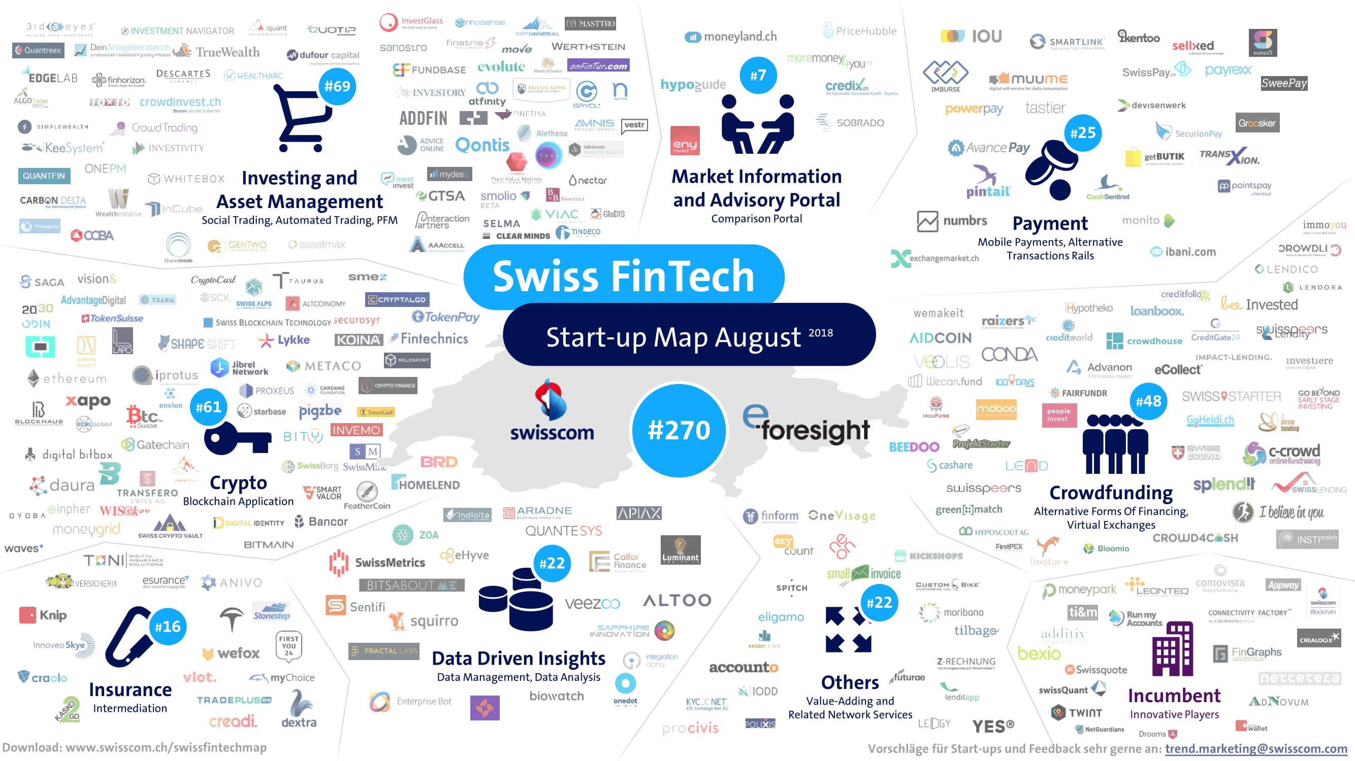 2018 August Swiss FinTech Map