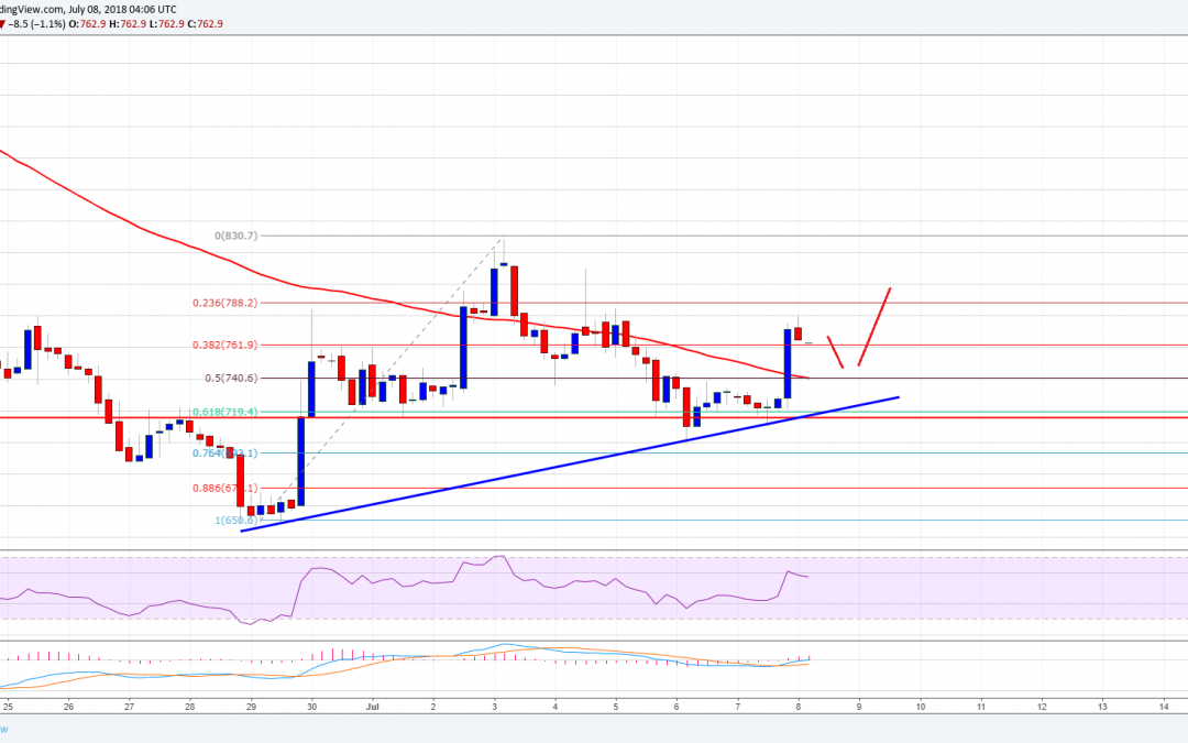 Bitcoin Cash Price Weekly Analysis: Can BCH/USD Recover Further?