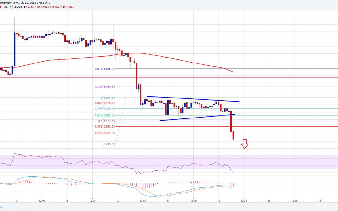 Bitcoin Price Watch: BTC/USD Trend Overwhelmingly Bearish