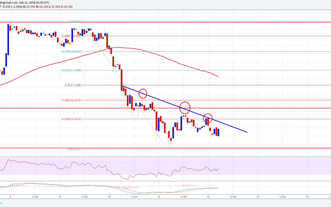 Ethereum Classic Price Analysis: Can ETC/USD Break This?